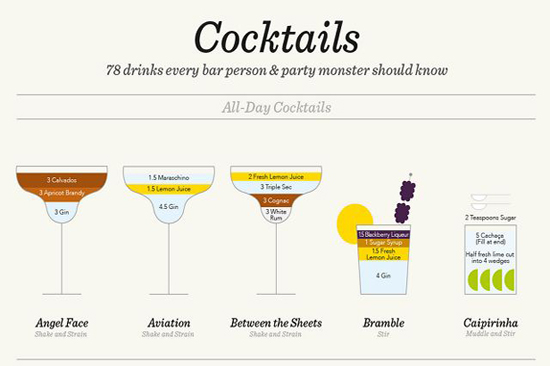 ứng dụng flashcard bartenders